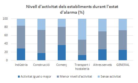 nivell-activitat-empreses-valencianes-covid19