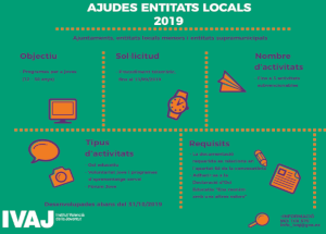 Ayudas a entidades locales para desarrollar actividades del programa de juventud durante el año 2019